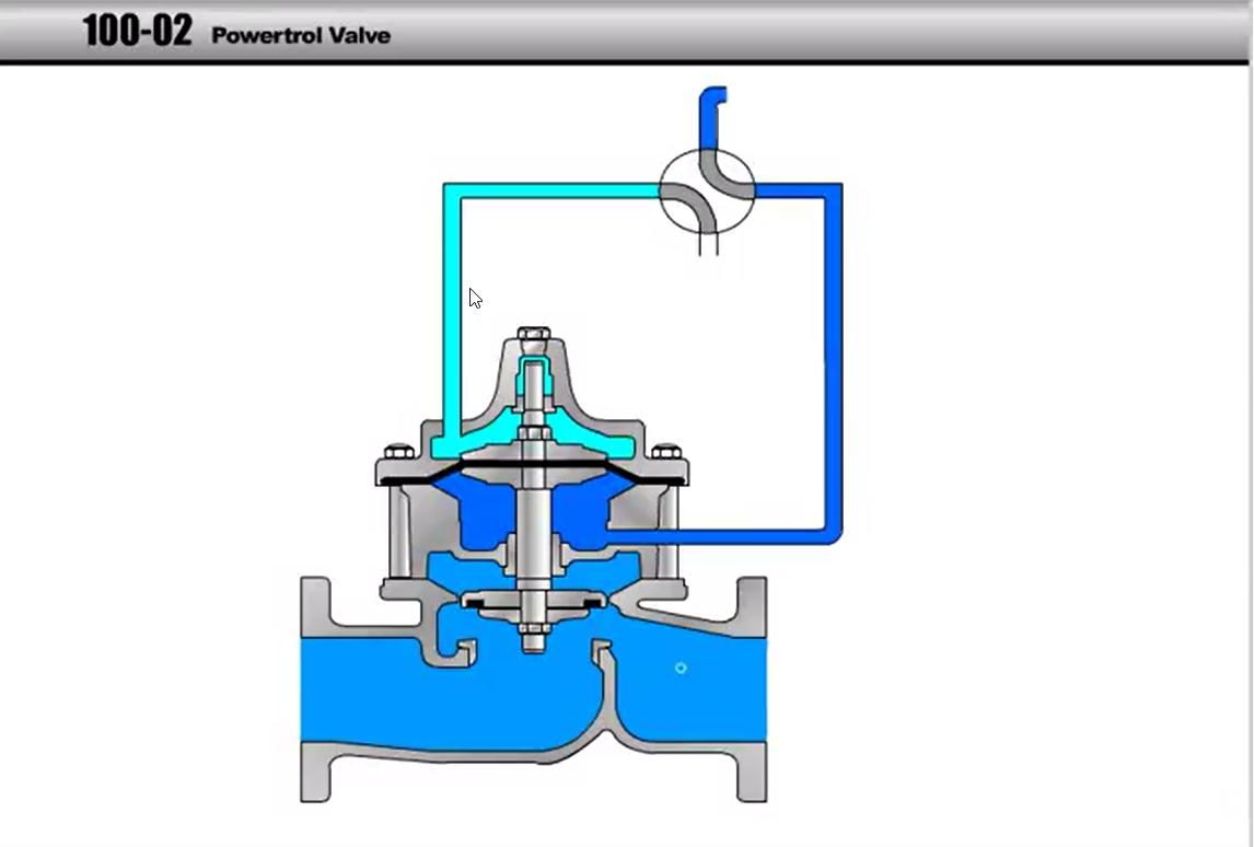 CLA-VAL 100-02 Powertrol Main Valve 2D Animation
